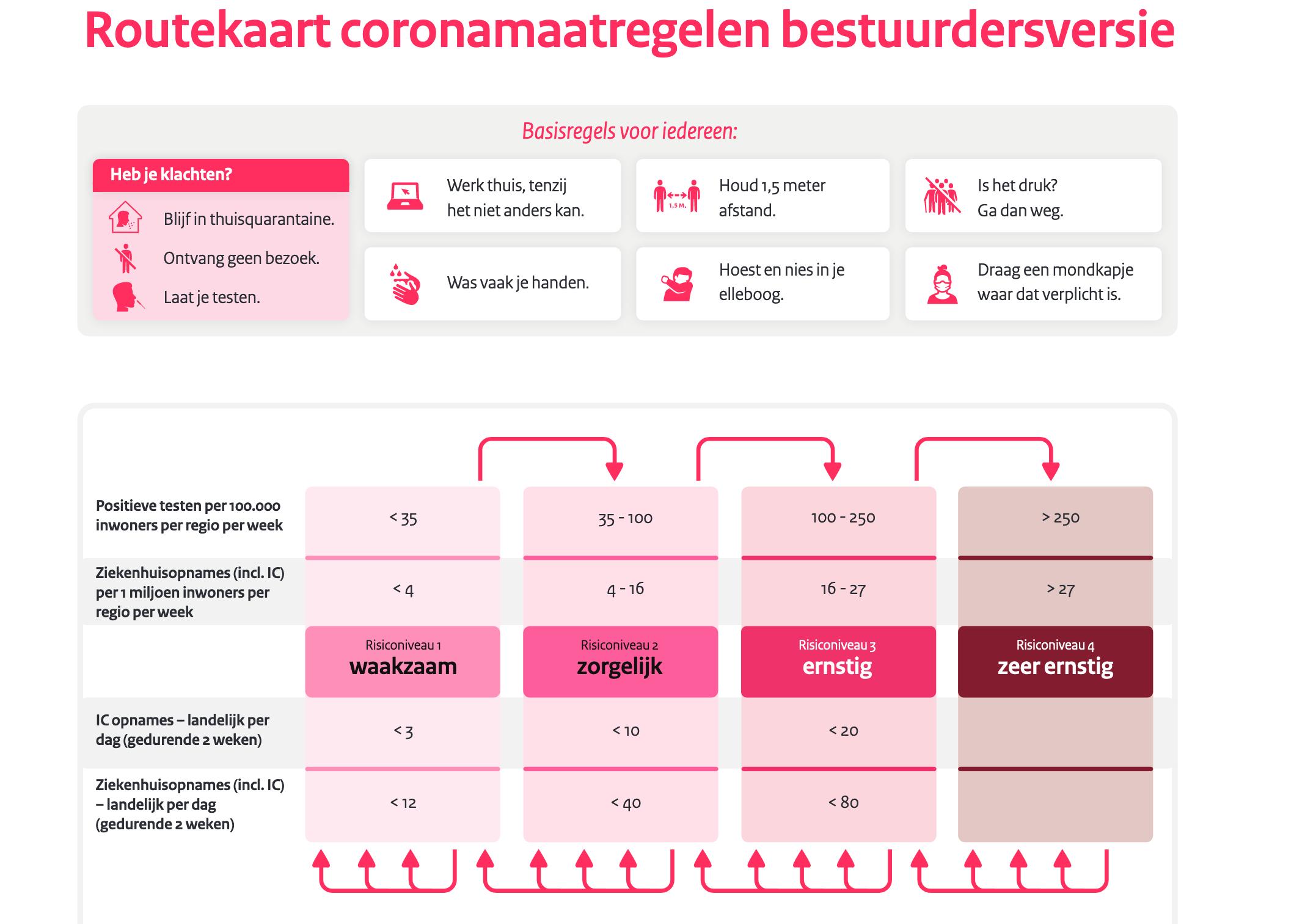routekaart coronamaatregelen