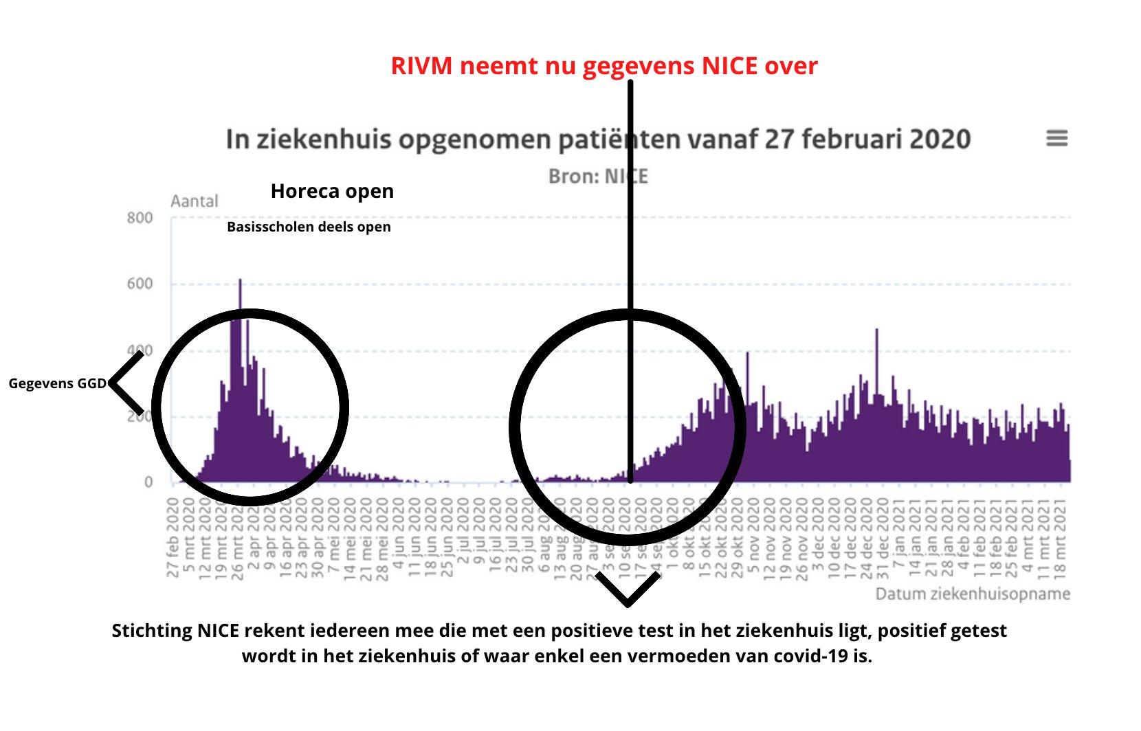 Stichting NICE